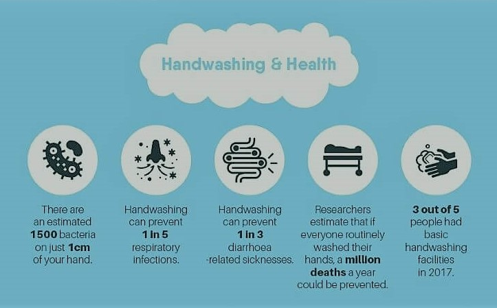 Hand Washing and Health